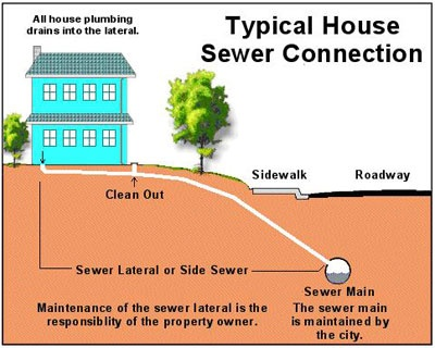House Sewer Connection Diagram